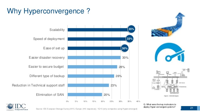 idc-nutanix-hyperconvergence-and-the-pulling-forces-in-the-datacenter-21-638