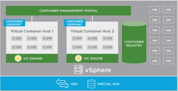 vSphere-Integrated-Containers-Architecture-image-courtesy-of-VMware